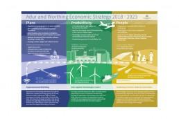 Council Economic Plan infographic